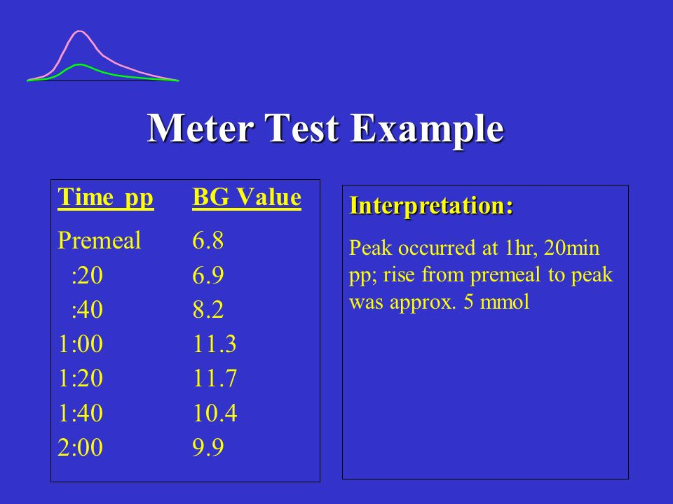 Meter Test Example Time pp BG Value Interpretation: Premeal 6.8