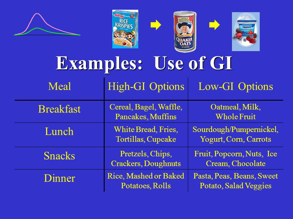 Examples: Use of GI   Meal High-GI Options Low-GI Options Breakfast