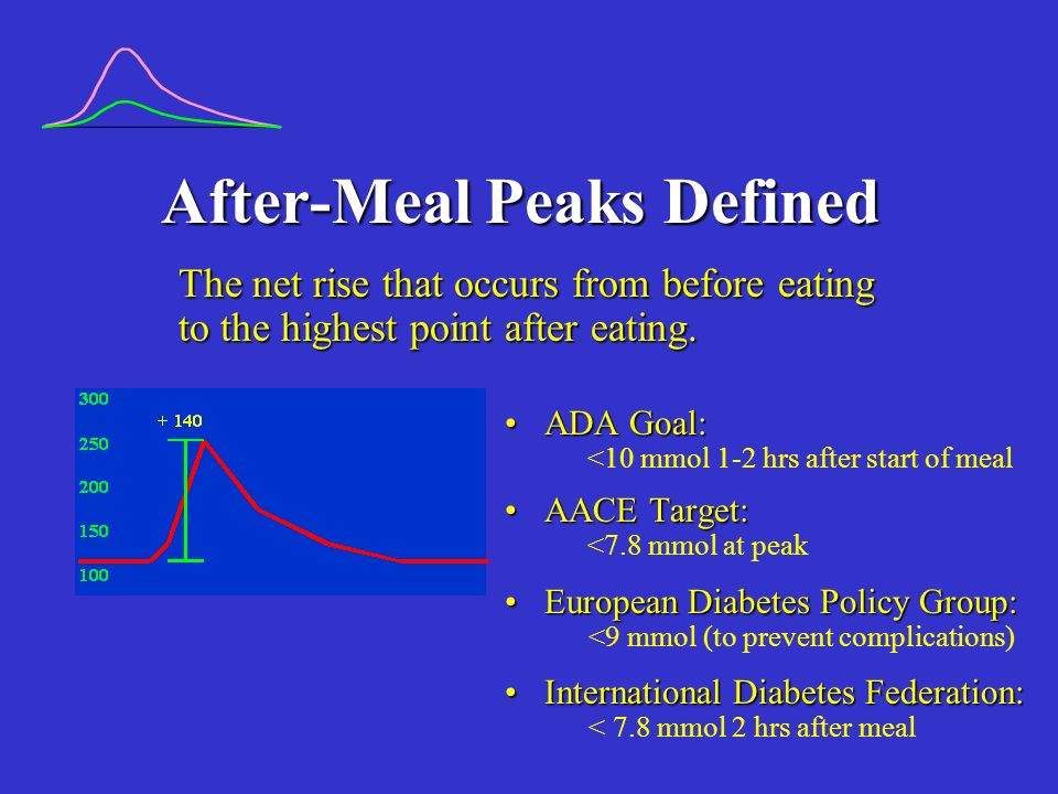 After-Meal Peaks Defined