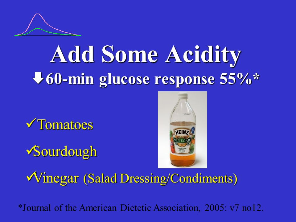 Add Some Acidity 60-min glucose response 55%*