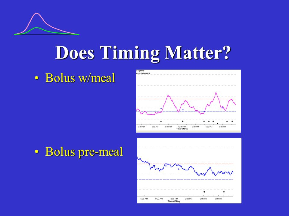 Does Timing Matter Bolus w/meal Bolus pre-meal