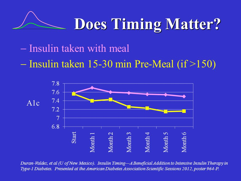 Does Timing Matter  Insulin taken with meal  Insulin taken 15-30 min Pre-Meal (if >150) A1c.