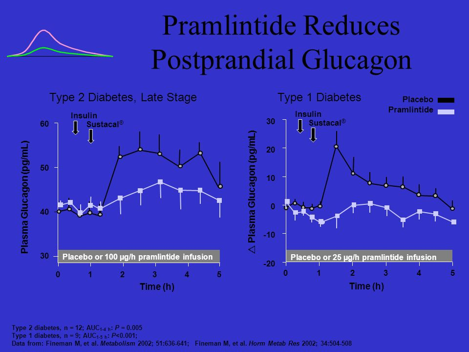 Pramlintide Reduces Postprandial Glucagon