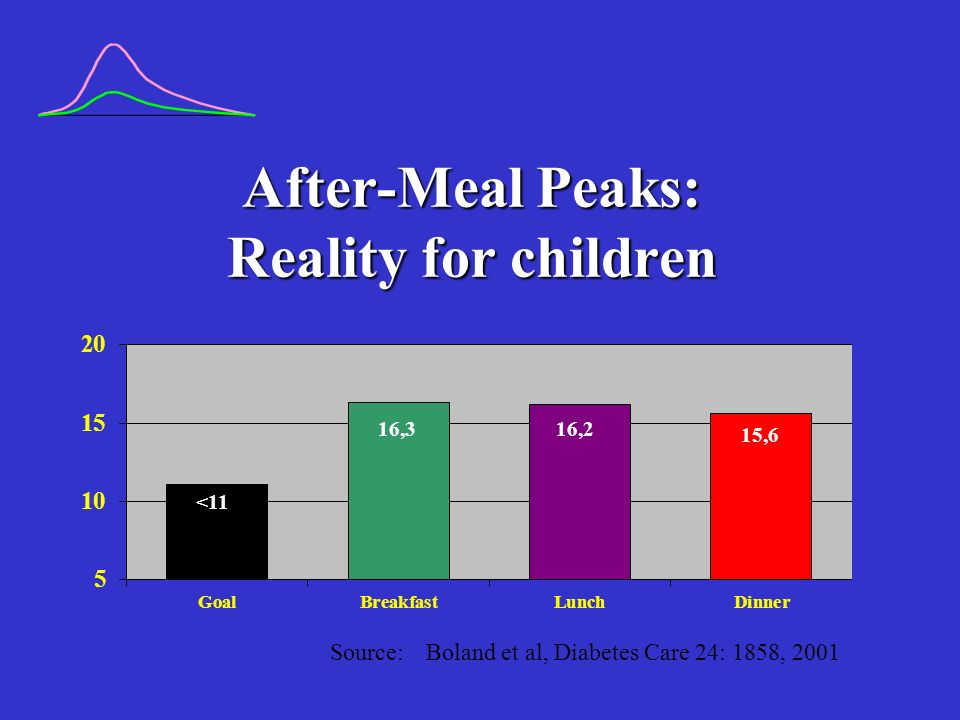 After-Meal Peaks: Reality for children