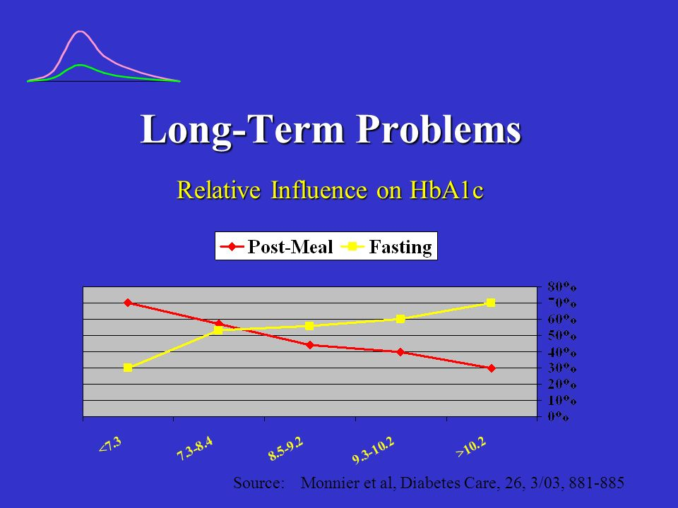 Long-Term Problems Relative Influence on HbA1c