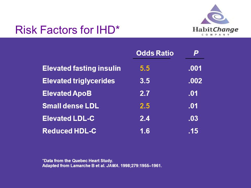 Risk Factors for IHD* Odds Ratio P Elevated fasting insulin 5.5 .001