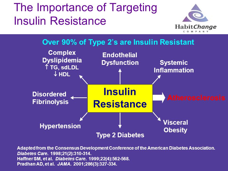 The Importance of Targeting Insulin Resistance
