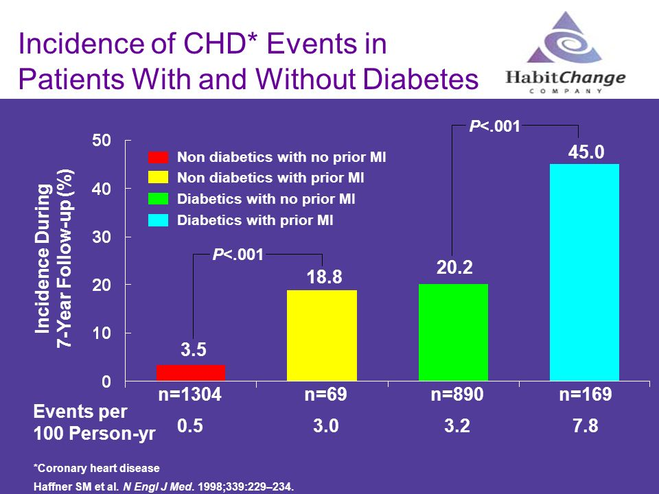 Incidence of CHD* Events in Patients With and Without Diabetes