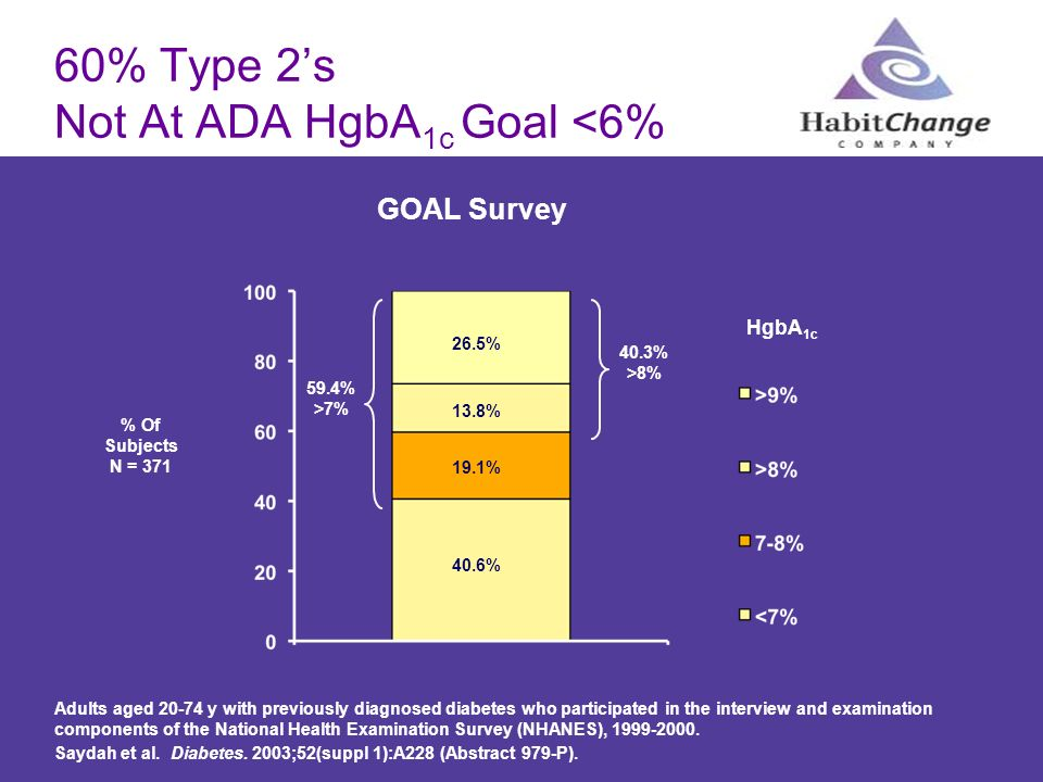 60% Type 2's Not At ADA HgbA1c Goal <6%