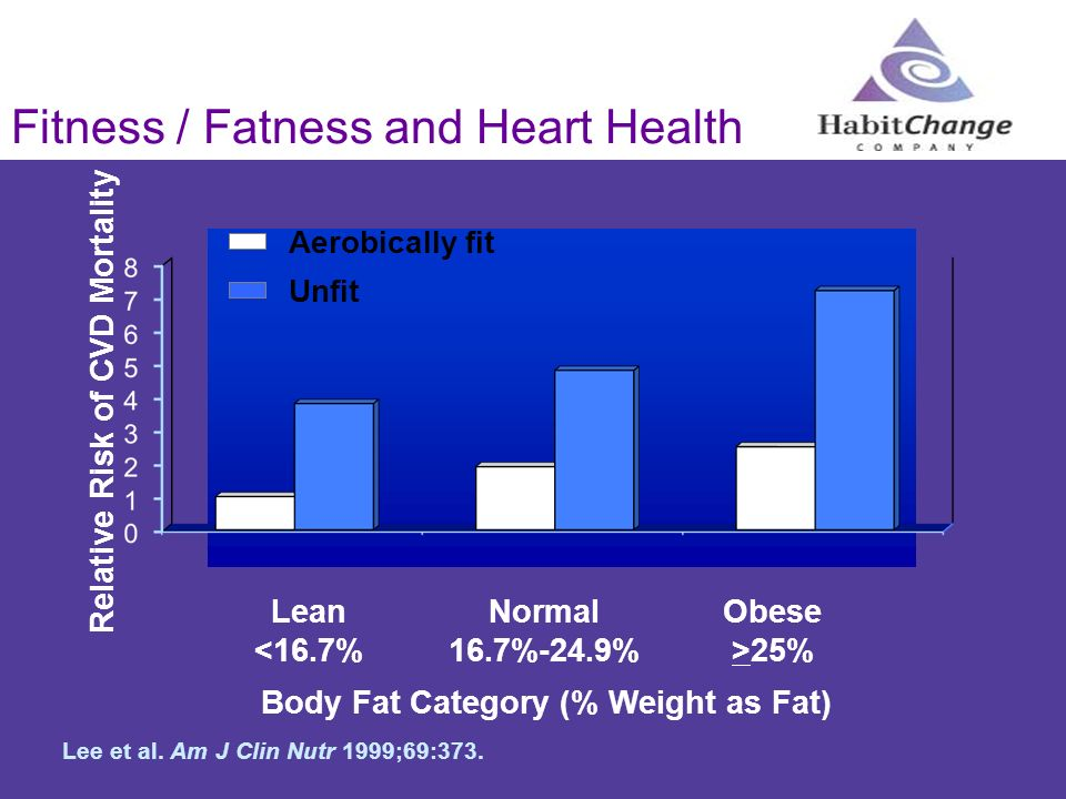 Fitness / Fatness and Heart Health