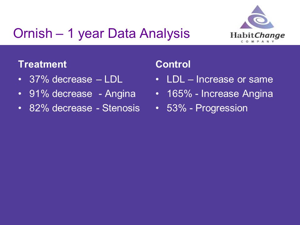 Ornish – 1 year Data Analysis