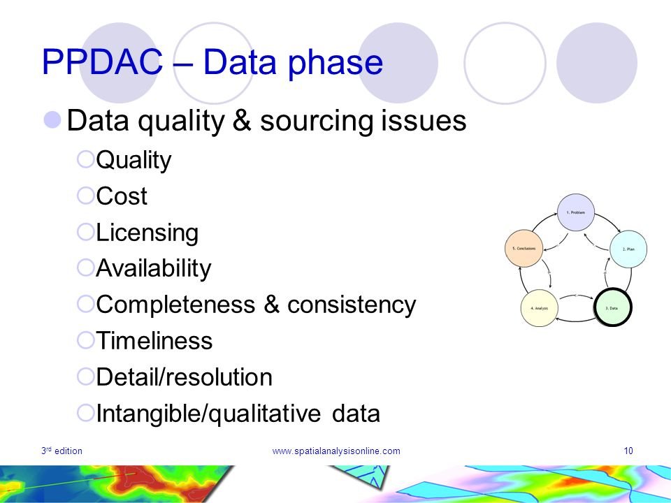 PPDAC – Data phase Data quality & sourcing issues Quality Cost