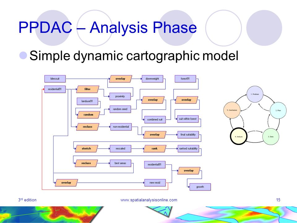 PPDAC – Analysis Phase Simple dynamic cartographic model 3rd edition