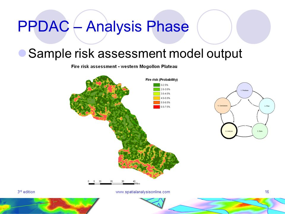 PPDAC – Analysis Phase Sample risk assessment model output 3rd edition