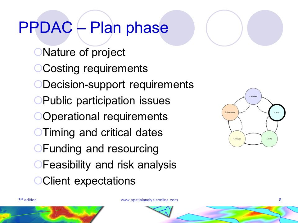 PPDAC – Plan phase Nature of project Costing requirements