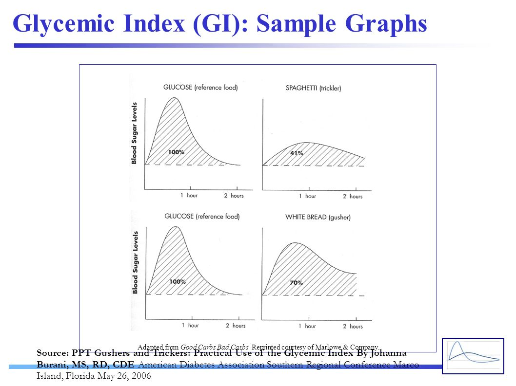Glycemic Index (GI): Sample Graphs