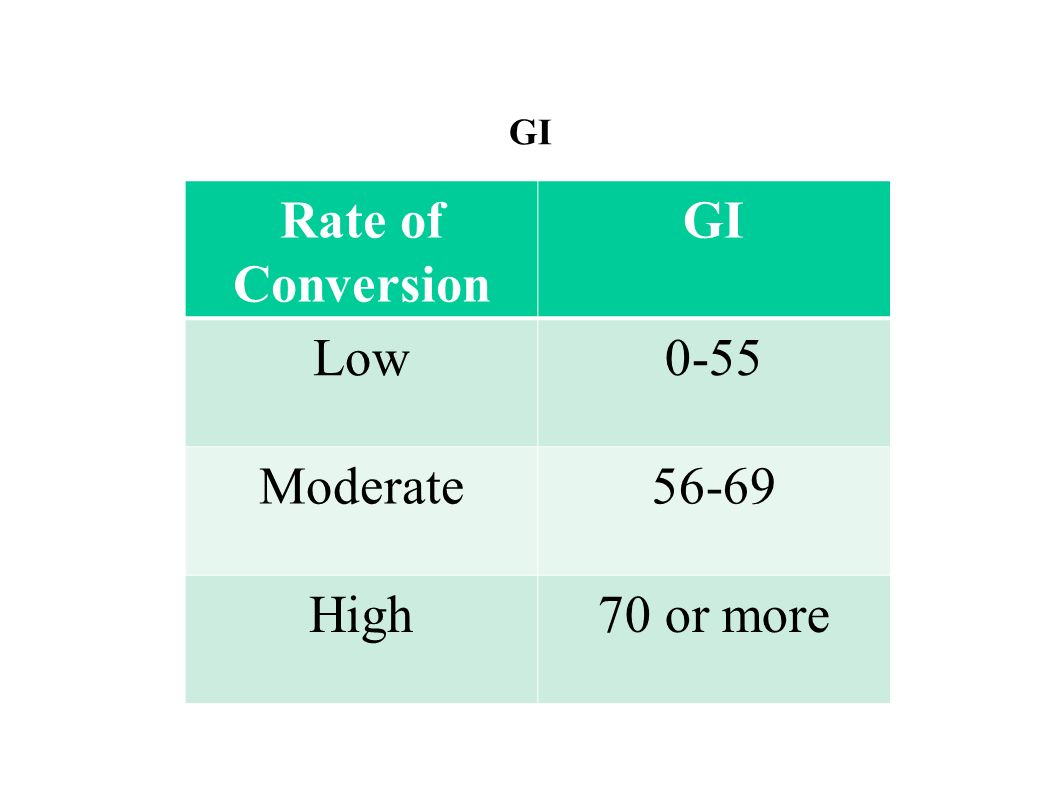 GI Rate of Conversion GI Low 0-55 Moderate 56-69 High 70 or more