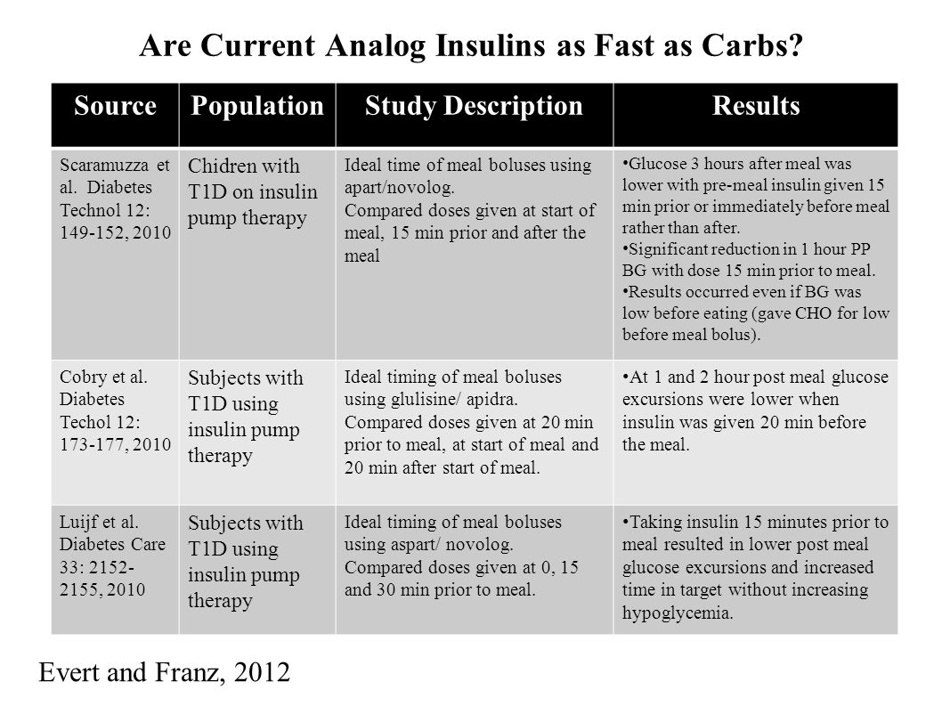 Are Current Analog Insulins as Fast as Carbs