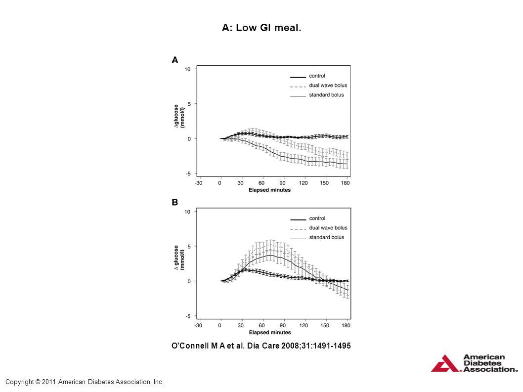 A: Low GI meal. A: Low GI meal. B: High GI meal. PPG profiles: mean ± SE from premeal glucose. O Connell M A et al. Dia Care 2008;31:1491-1495.