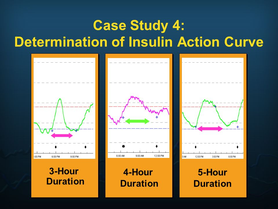 Case Study 4: Determination of Insulin Action Curve