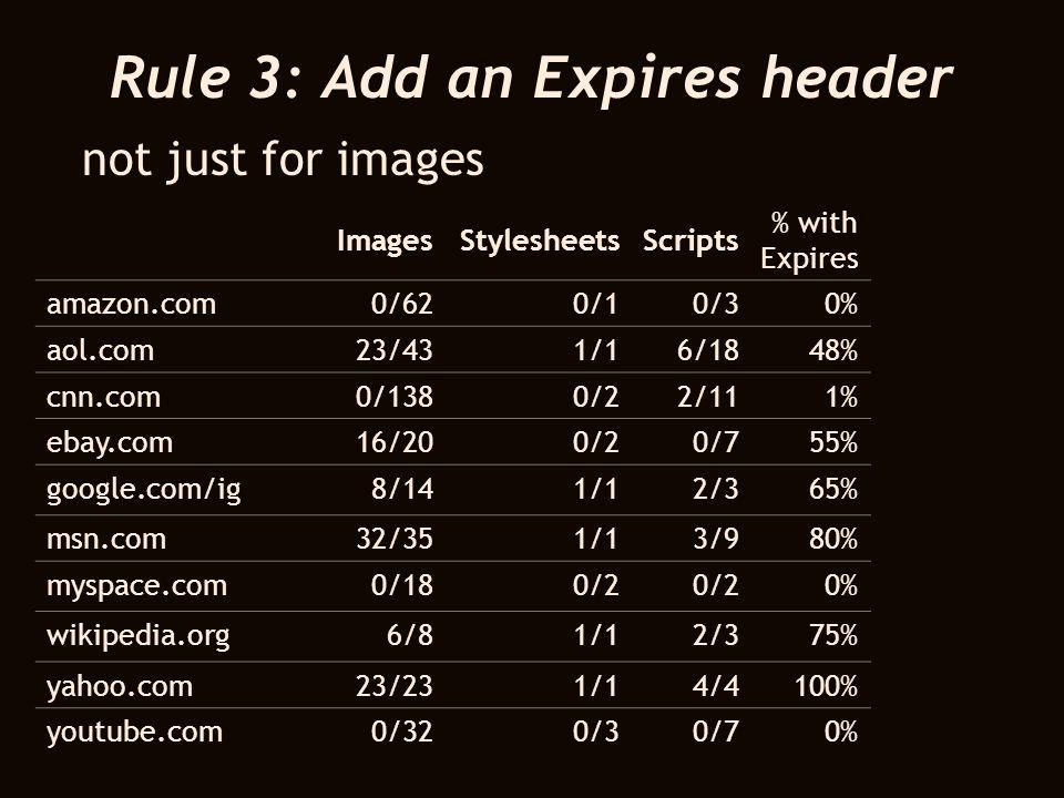 Rule 3: Add an Expires header