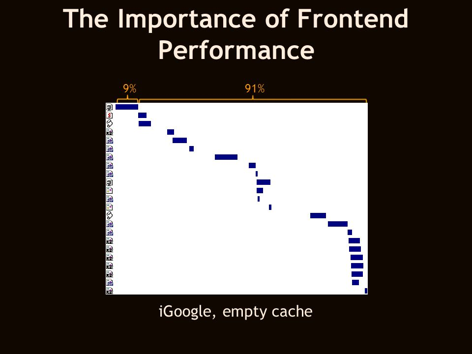 The Importance of Frontend Performance