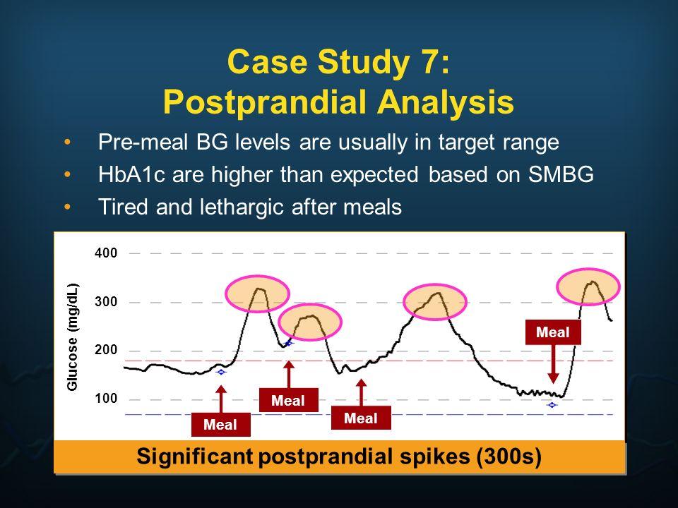 Case Study 7: Postprandial Analysis