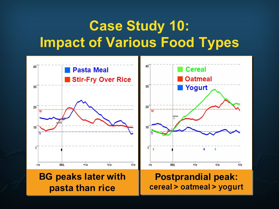 Case Study 10: Impact of Various Food Types