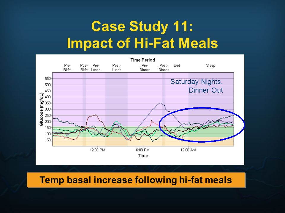 Case Study 11: Impact of Hi-Fat Meals