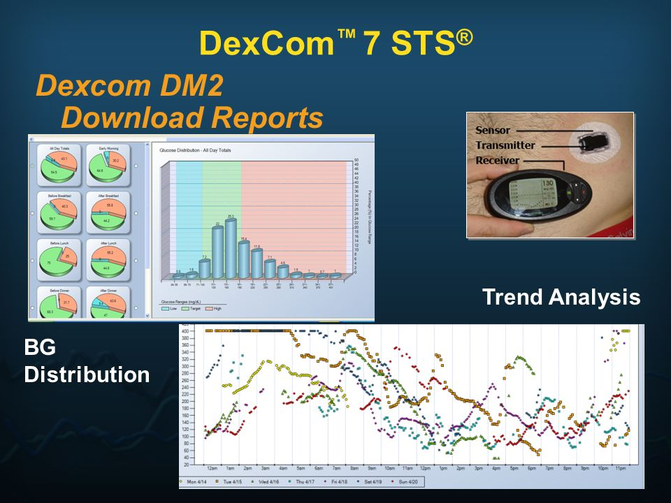 DexCom™ 7 STS® Dexcom DM2 Download Reports Trend Analysis BG