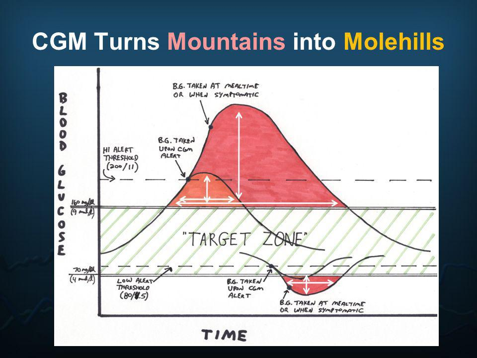 CGM Turns Mountains into Molehills
