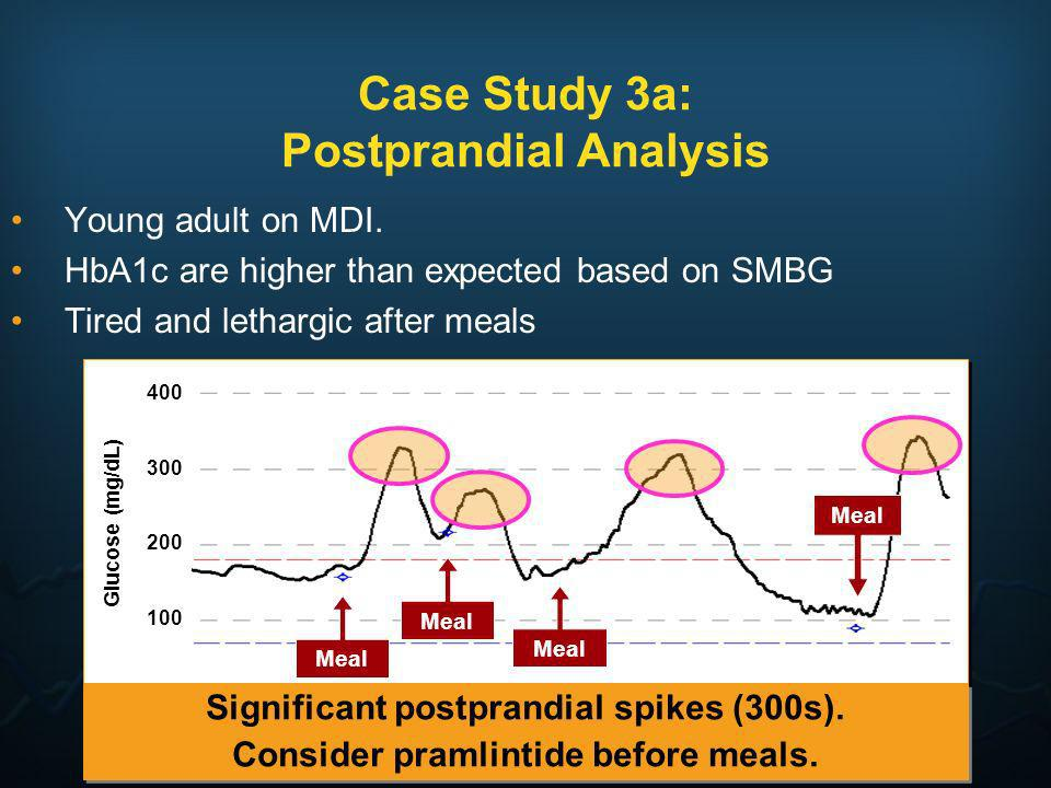 Case Study 3a: Postprandial Analysis