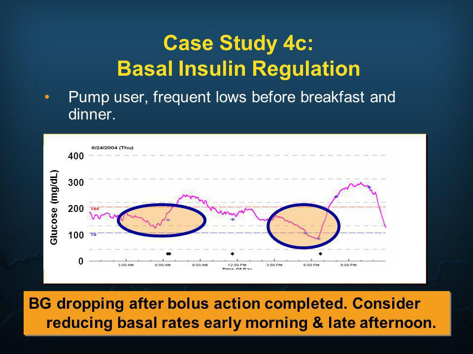 Case Study 4c: Basal Insulin Regulation