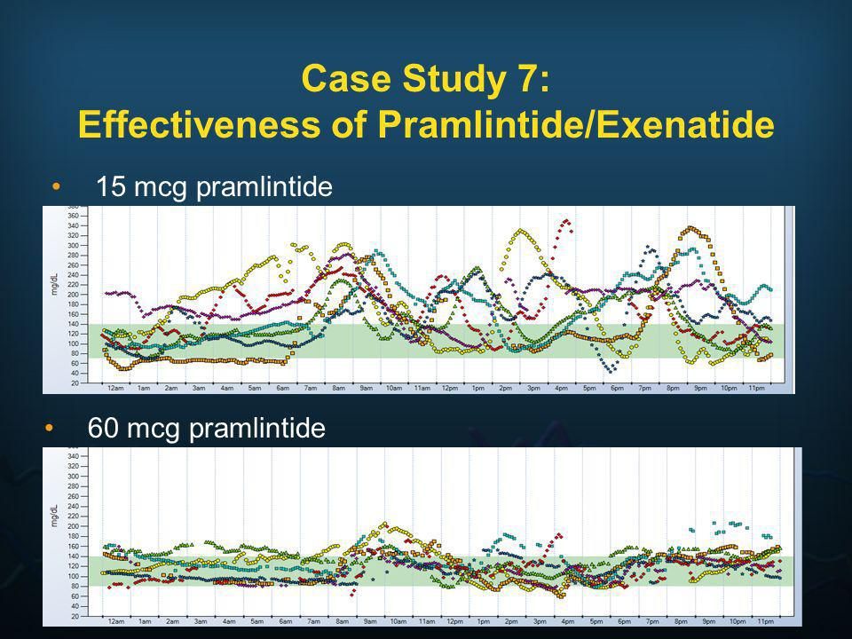 Case Study 7: Effectiveness of Pramlintide/Exenatide