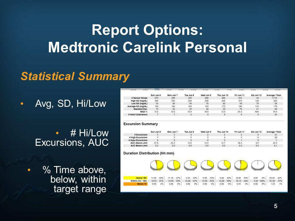 Medtronic Carelink Personal