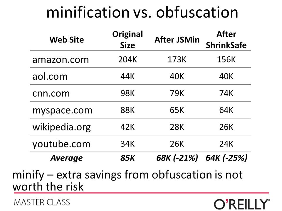 minification vs. obfuscation