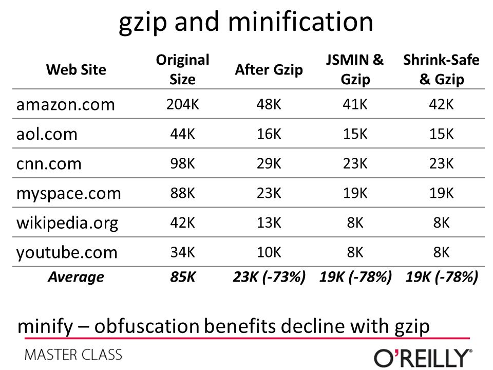 gzip and minification minify – obfuscation benefits decline with gzip