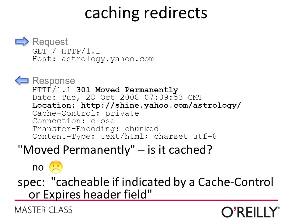 caching redirects Moved Permanently – is it cached