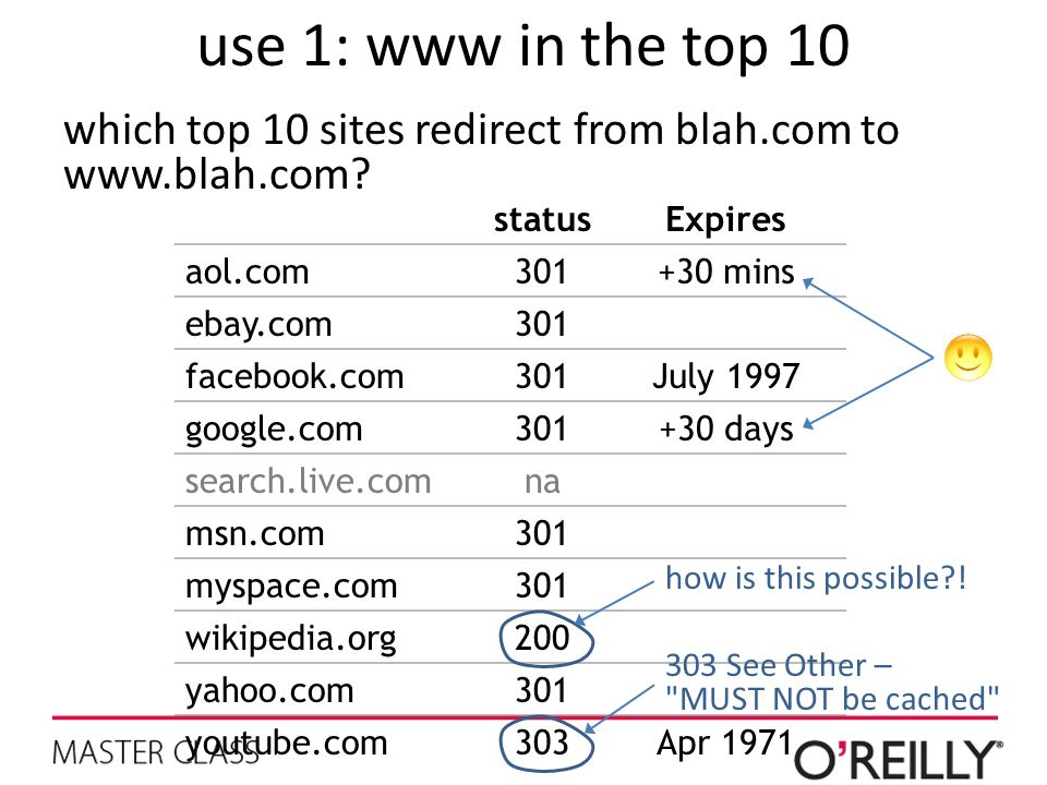 use 1: www in the top 10 which top 10 sites redirect from blah.com to   status. Expires.