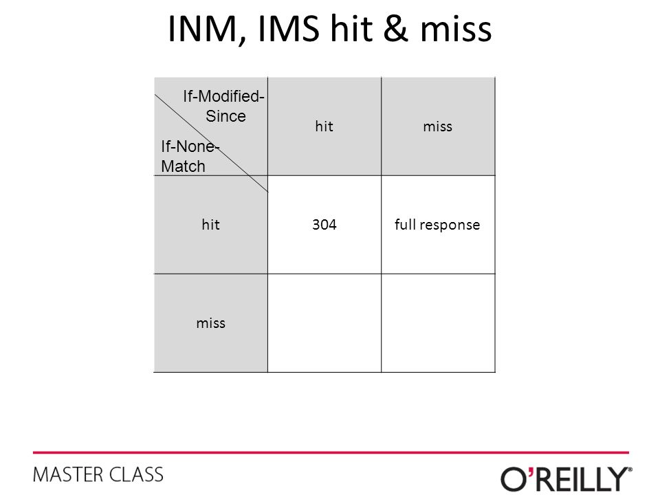 INM, IMS hit & miss hit miss 304 full response If-Modified- Since