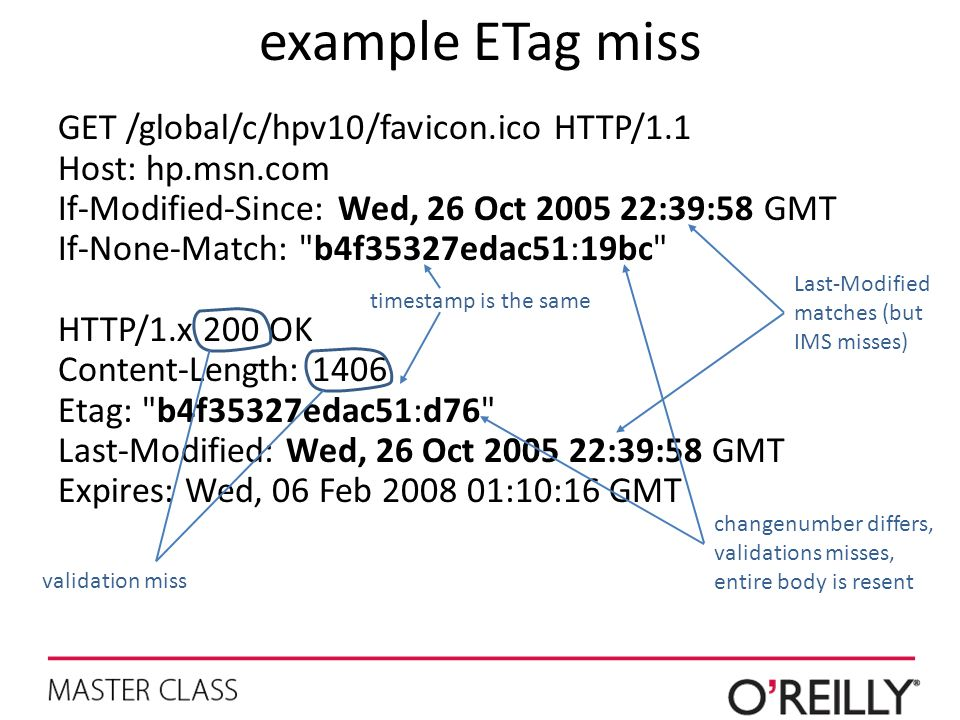 example ETag miss