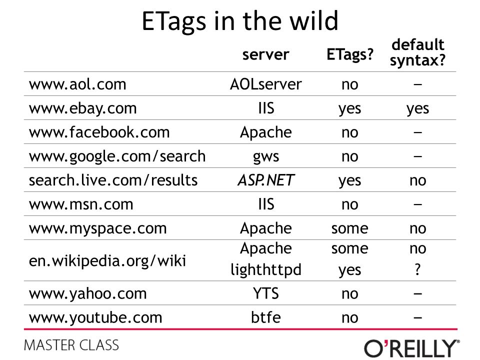 ETags in the wild server ETags default syntax www.aol.com AOLserver
