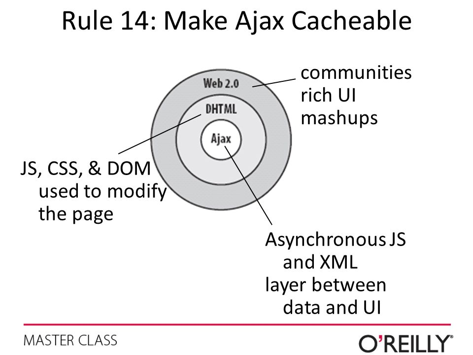 Rule 14: Make Ajax Cacheable