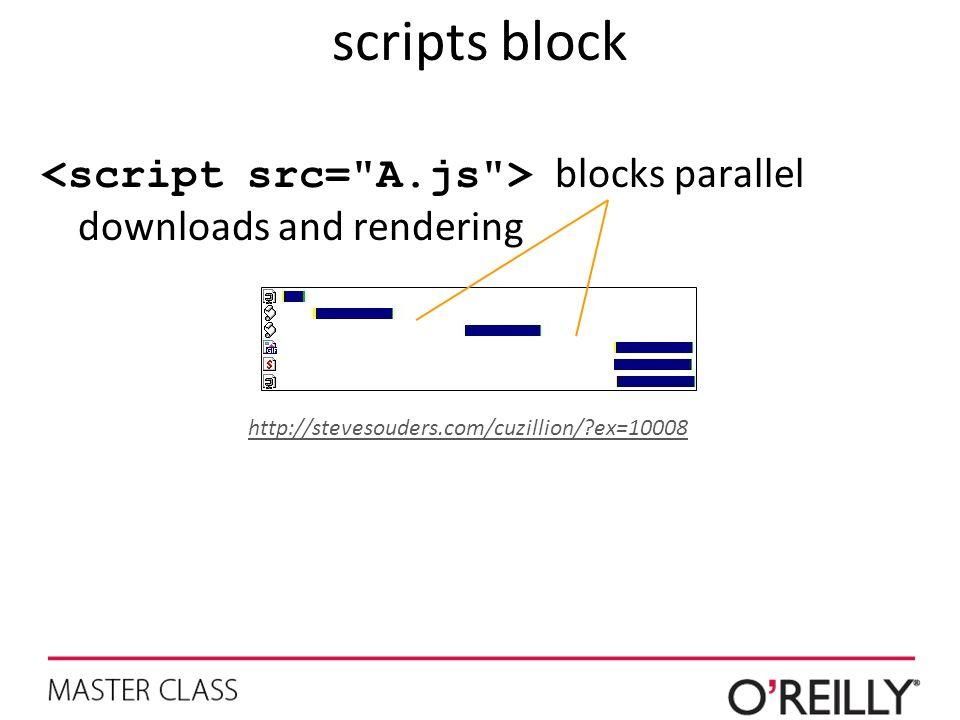 scripts block <script src= A.js > blocks parallel downloads and rendering.