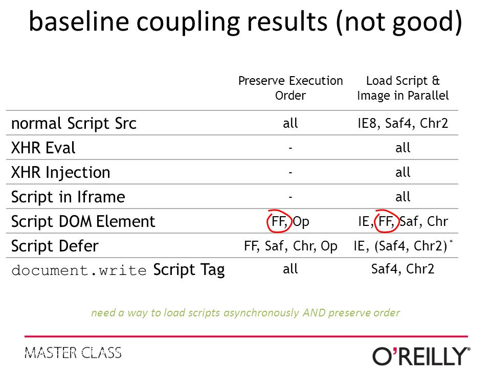 baseline coupling results (not good)