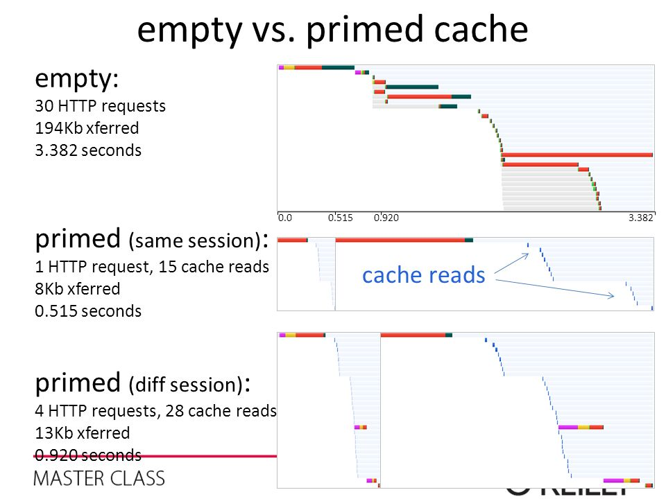 empty vs. primed cache empty: primed (same session):