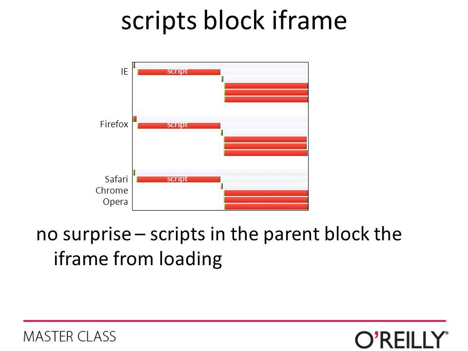 scripts block iframe IE. script. Firefox. script. Safari. Chrome. Opera. script.