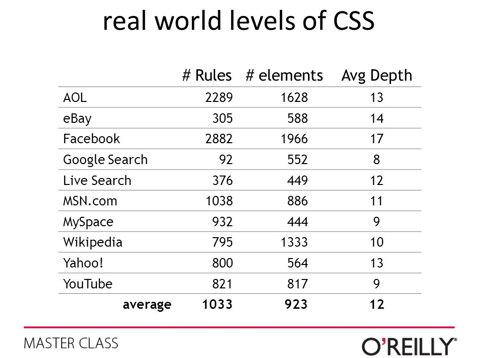 real world levels of CSS