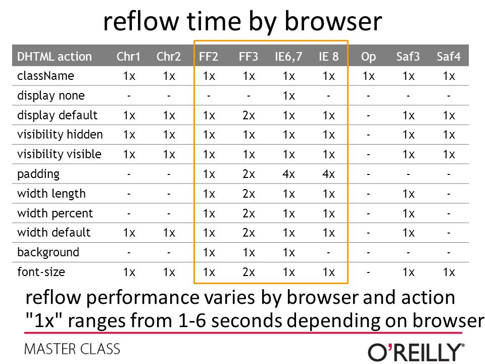 reflow time by browser DHTML action. Chr1. Chr2. FF2. FF3. IE6,7. IE 8. Op. Saf3. Saf4. className.