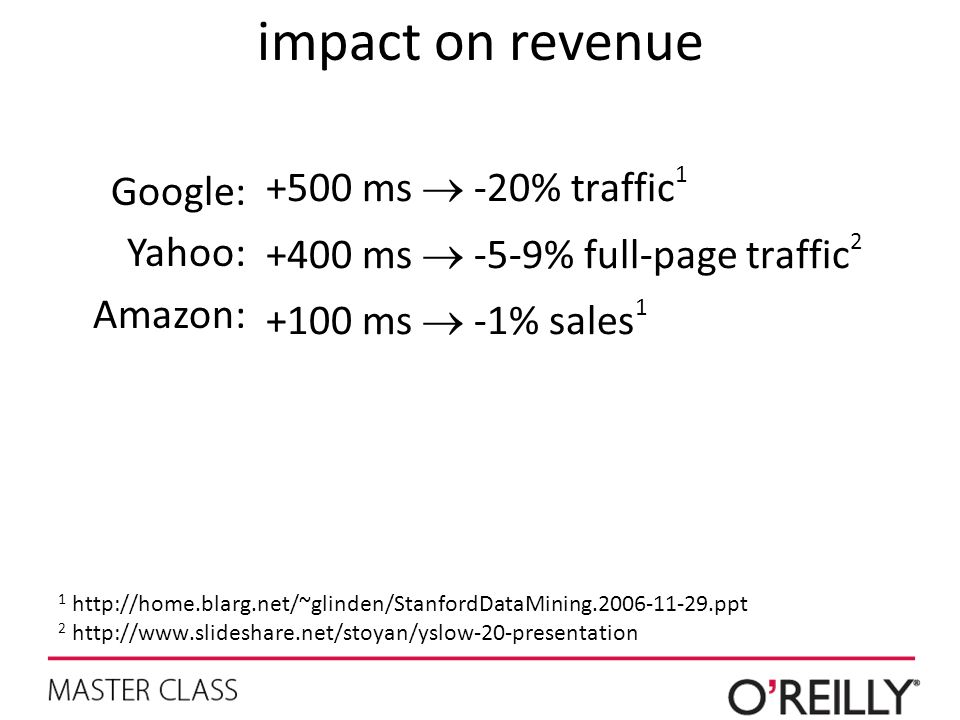 impact on revenue +500 ms  -20% traffic1 Google: